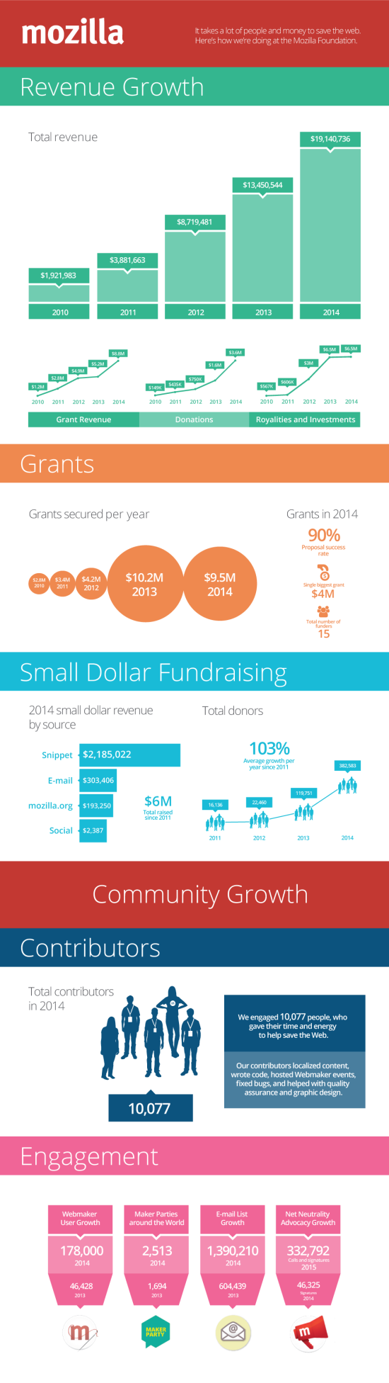 fundraising-infographic-2014